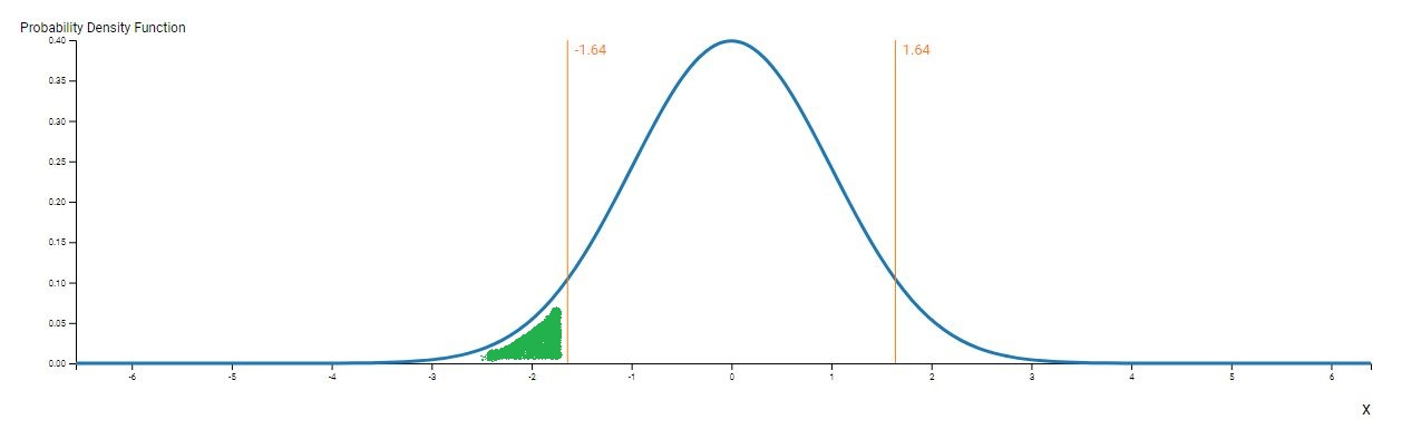 P-value for left-tail event
