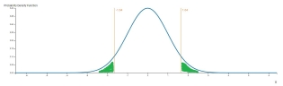 P-value for double tail event