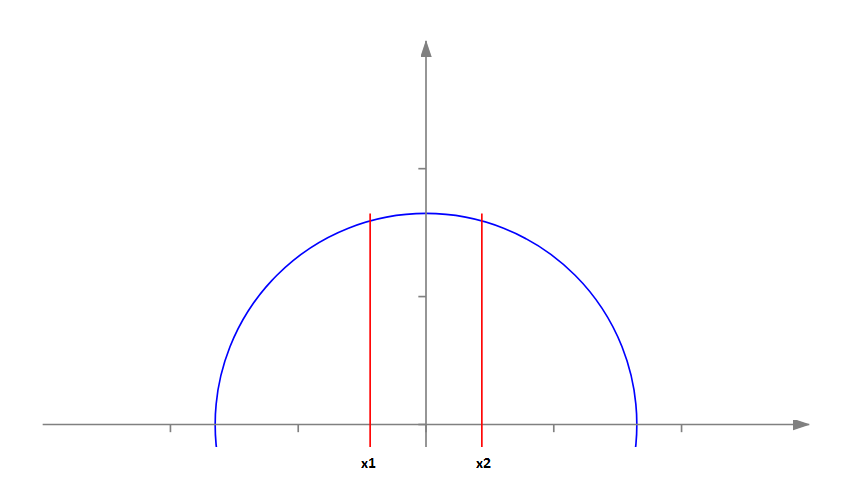 Cutting a Circle into Three Parts with Two Parallel Lines